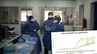 Koronawirus na świecie. Ozdrowieńcy, zmarli, nowe zachorowania